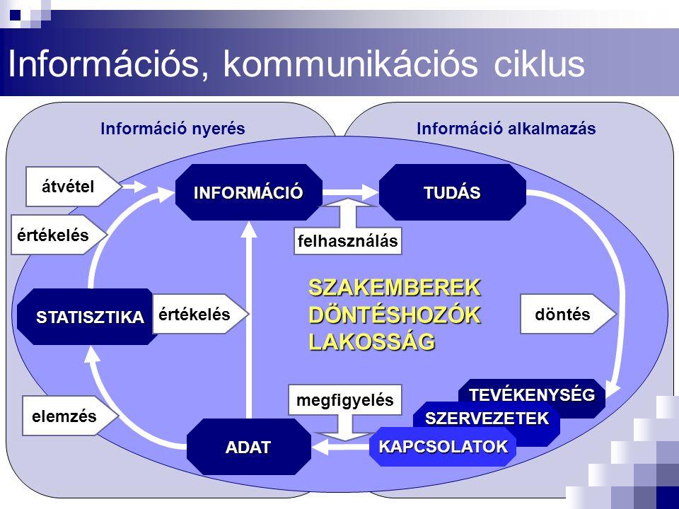 Információs, kommunikációs ciklus