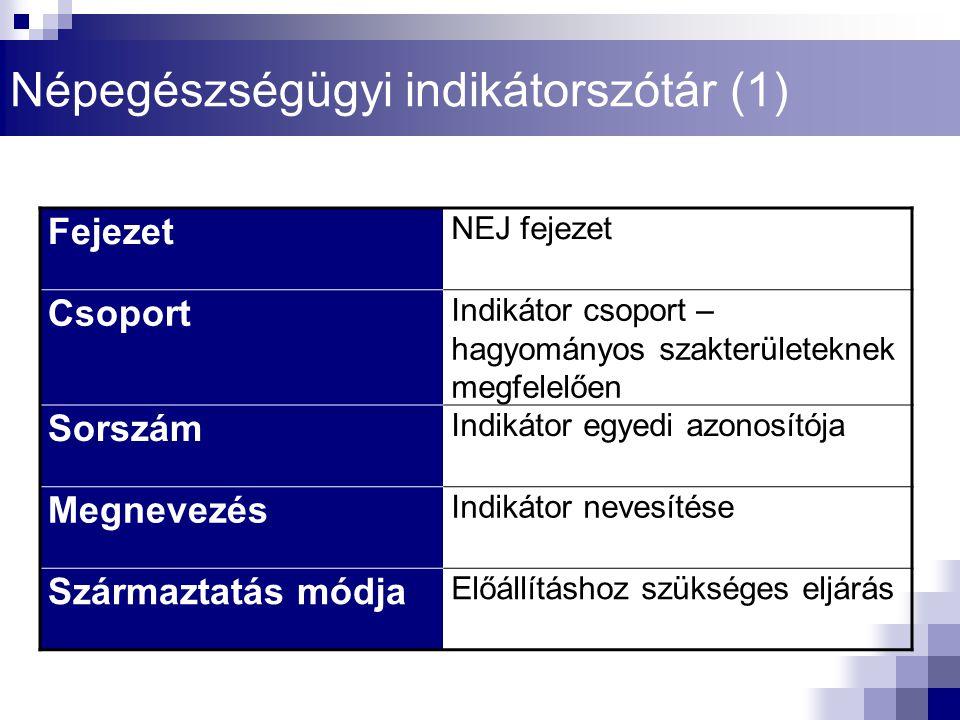 Népegészségügyi indikátorszótár (1)