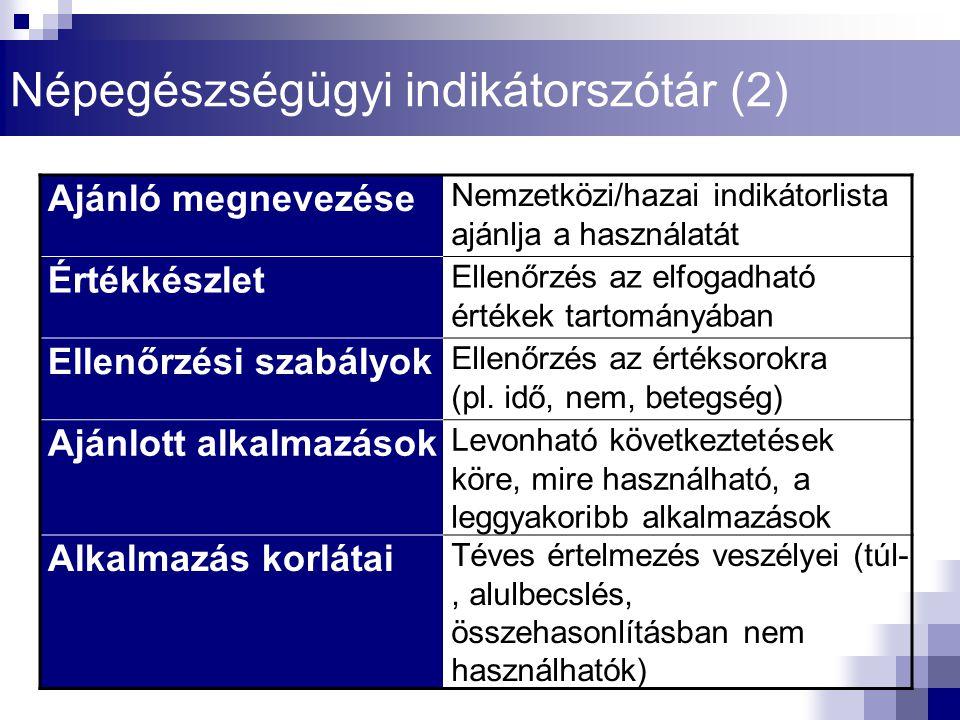 Népegészségügyi indikátorszótár (2)