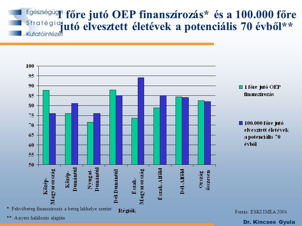 1 főre jutó OEP finanszírozás. és a 100