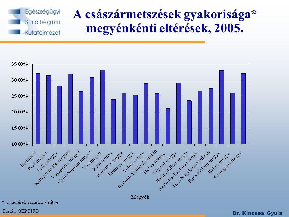 A császármetszések gyakorisága* megyénkénti eltérések, 2005.