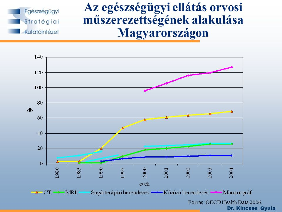 Az egészségügyi ellátás orvosi műszerezettségének alakulása Magyarországon