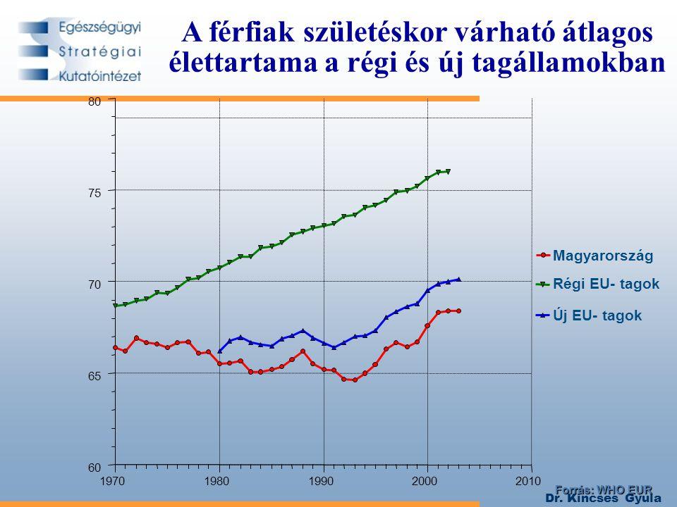 A férfiak születéskor várható átlagos élettartama a régi és új tagállamokban