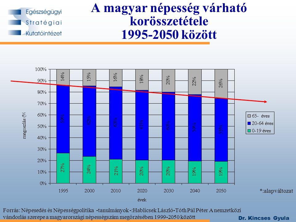 A magyar népesség várható korösszetétele 1995-2050 között