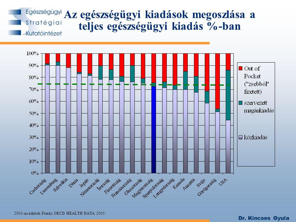 Az egészségügyi kiadások megoszlása a teljes egészségügyi kiadás %-ban