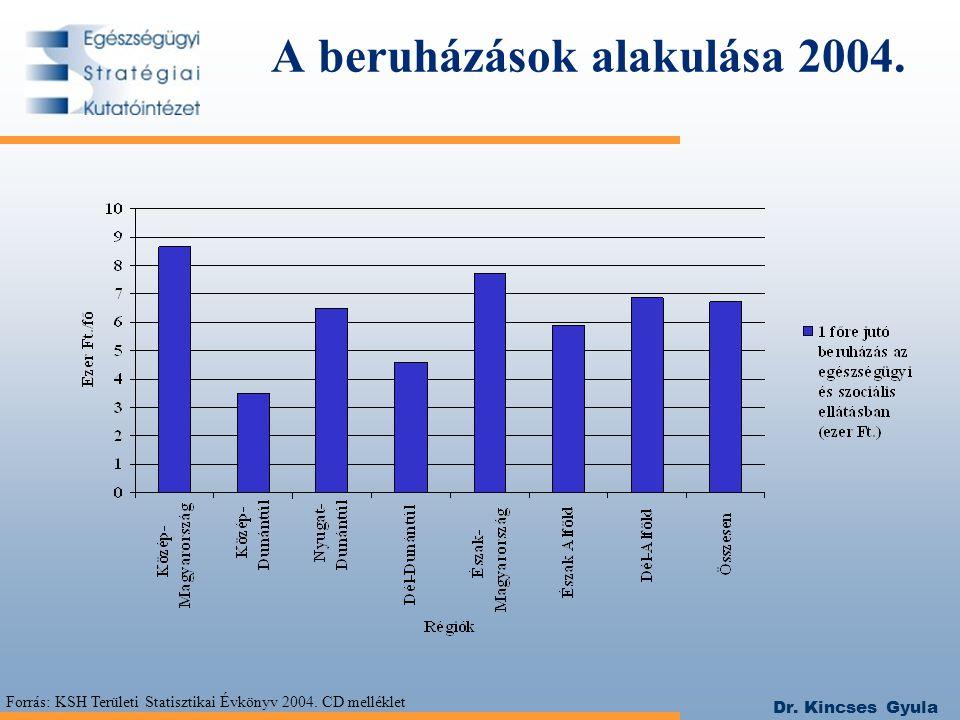 A beruházások alakulása 2004.