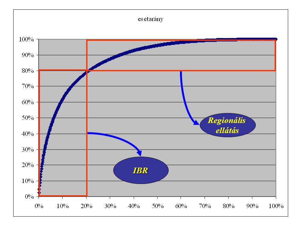 Regionális ellátás IBR