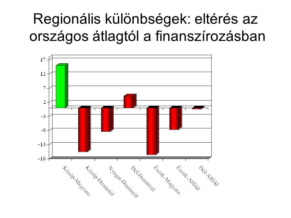 Regionális különbségek: eltérés az országos átlagtól a finanszírozásban