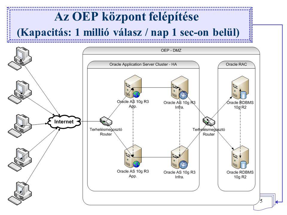 Az OEP központ felépítése (Kapacitás: 1 millió válasz / nap 1 sec-on belül)