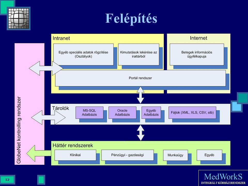 Felépítés Osztályok akár portál rendszeren keresztül rögzíthetnek be adatokat. OFF-Line, On-Line kapcsolat.