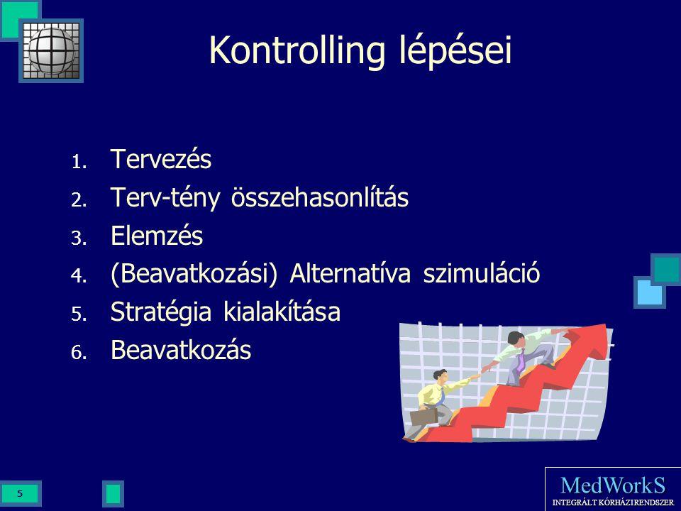 Kontrolling lépései Tervezés Terv-tény összehasonlítás Elemzés