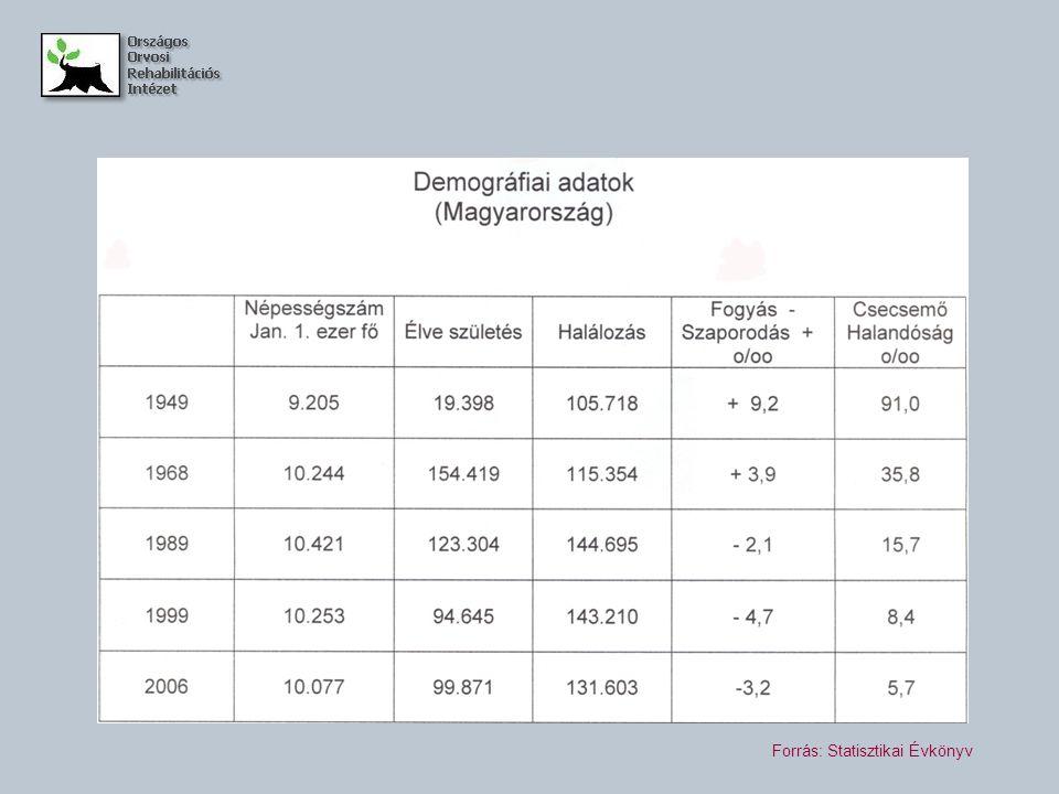 Forrás: Statisztikai Évkönyv