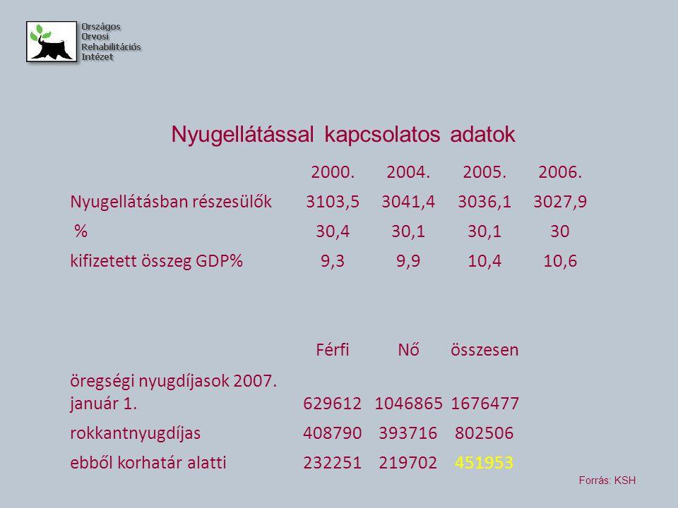 Nyugellátással kapcsolatos adatok