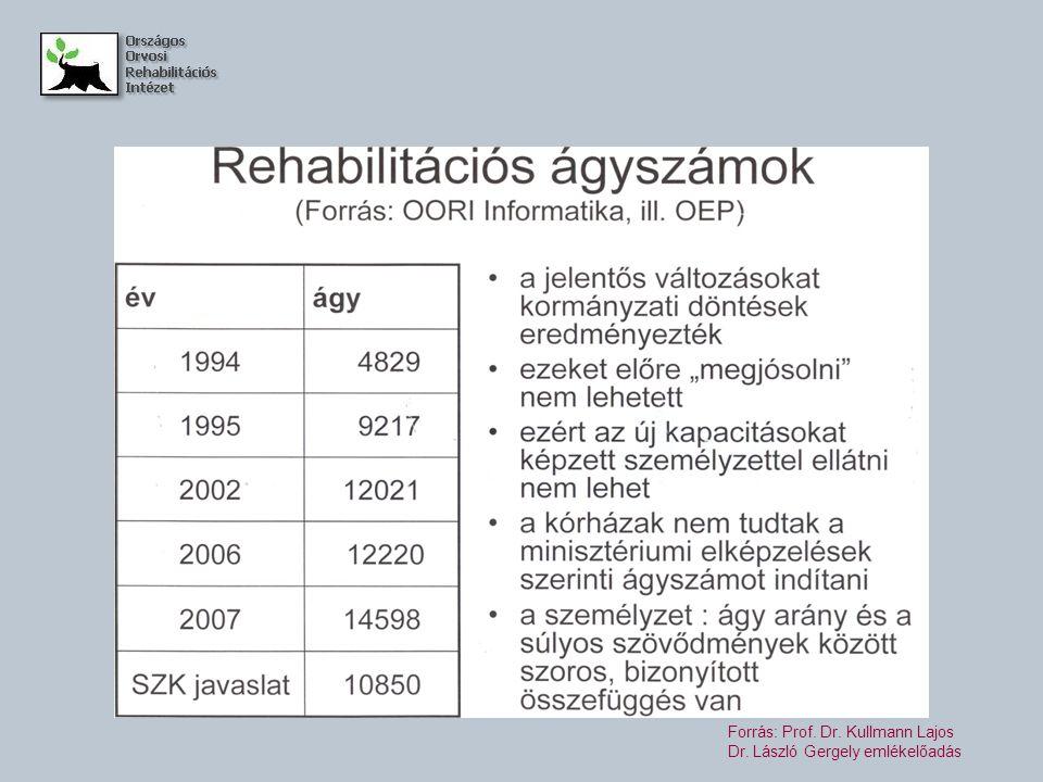 Forrás: Prof. Dr. Kullmann Lajos