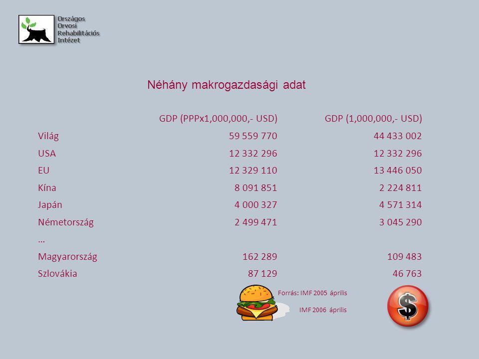 Néhány makrogazdasági adat