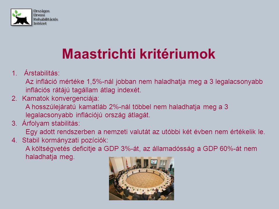 Maastrichti kritériumok