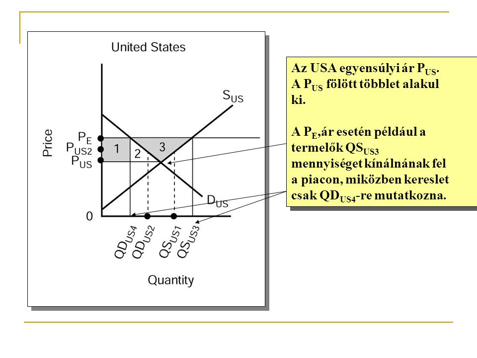 Az USA egyensúlyi ár PUS.