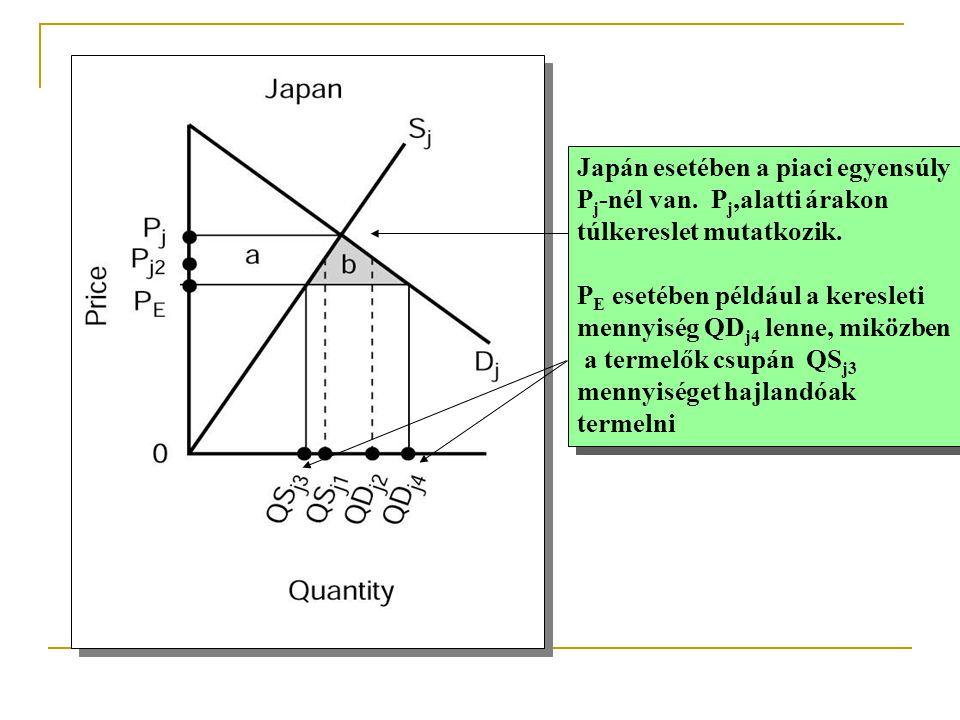 Japán esetében a piaci egyensúly