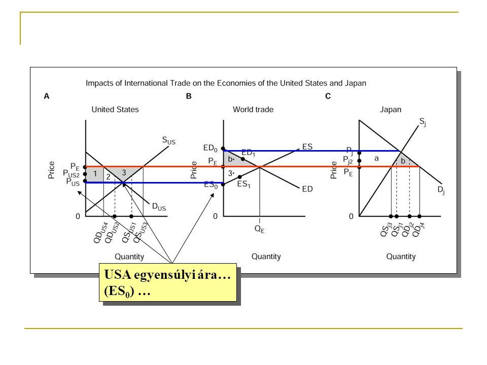 USA egyensúlyi ára… (ES0) …