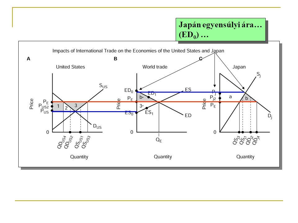 Japán egyensúlyi ára… (ED0) …