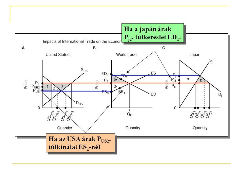 Ha a japán árak Pj2, túlkereslet ED1. Ha az USA árak PUS2, túlkínálat ES1-nél