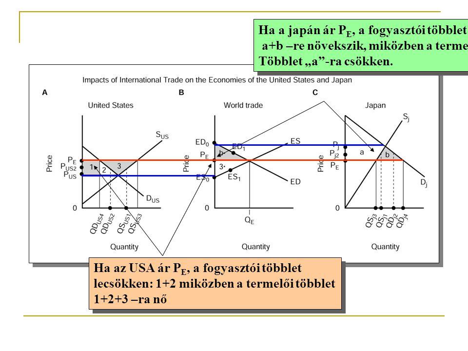 Ha a japán ár PE, a fogyasztói többlet