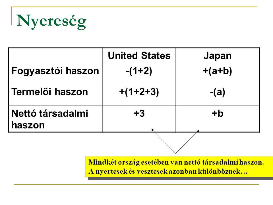 Nyereség United States Japan Fogyasztói haszon -(1+2) +(a+b)