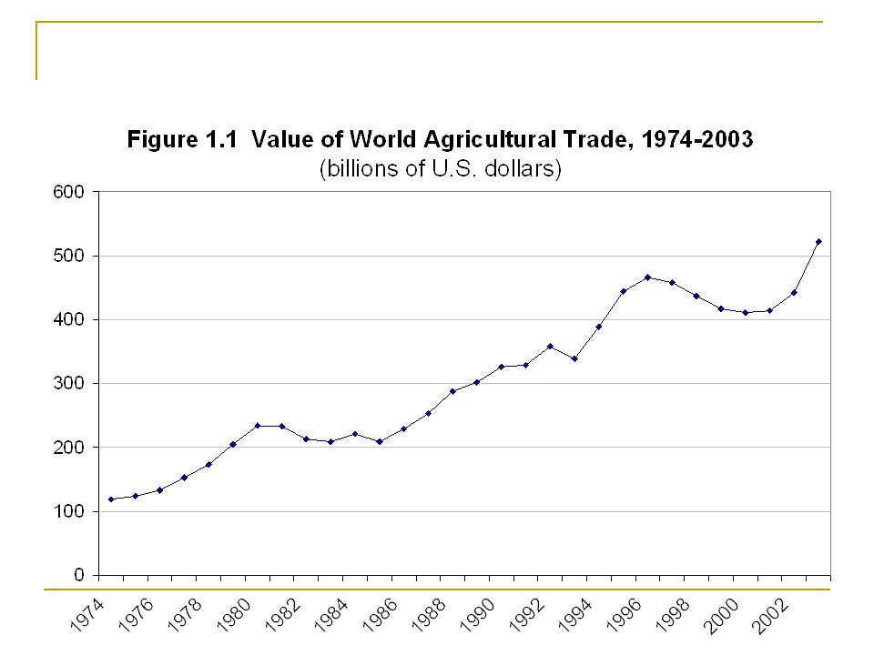 What's happening to world ag. trade