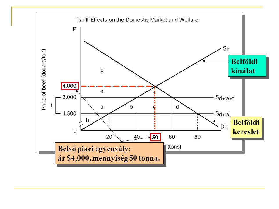 Belső piaci egyensúly: ár $4,000, mennyiség 50 tonna.