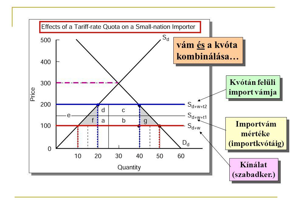 vám és a kvóta kombinálása… Kvótán felüli import vámja Importvám