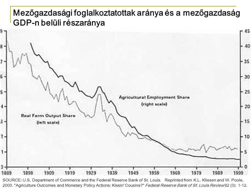 Mezőgazdasági foglalkoztatottak aránya és a mezőgazdaság GDP-n belüli részaránya