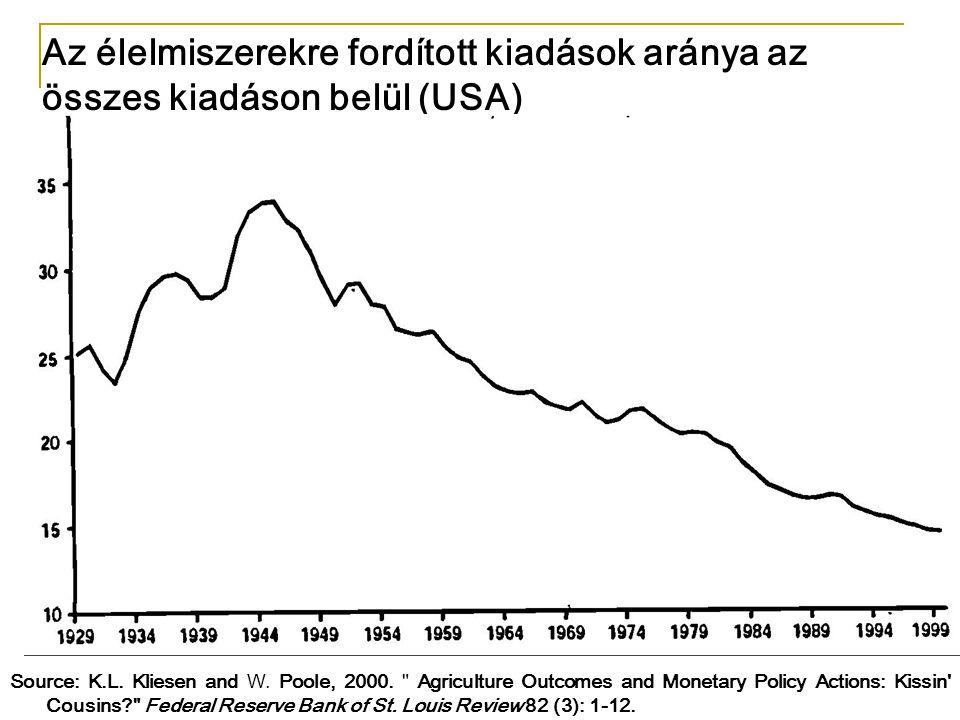 Az élelmiszerekre fordított kiadások aránya az összes kiadáson belül (USA)