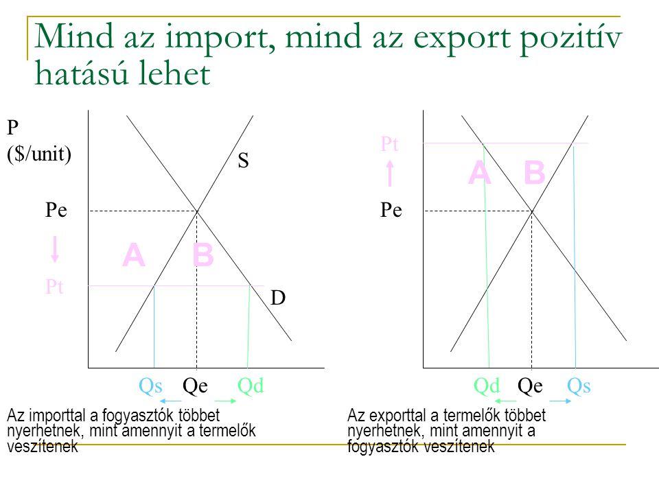 Mind az import, mind az export pozitív hatású lehet