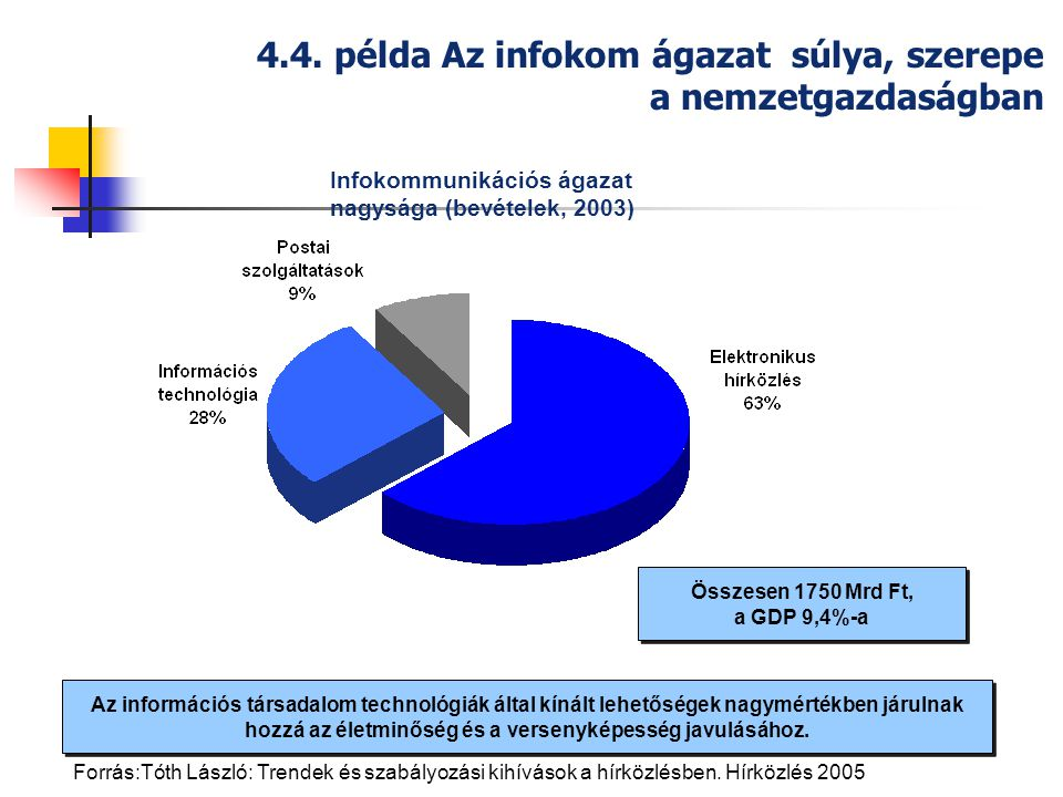 Összesen 1750 Mrd Ft, a GDP 9,4%-a