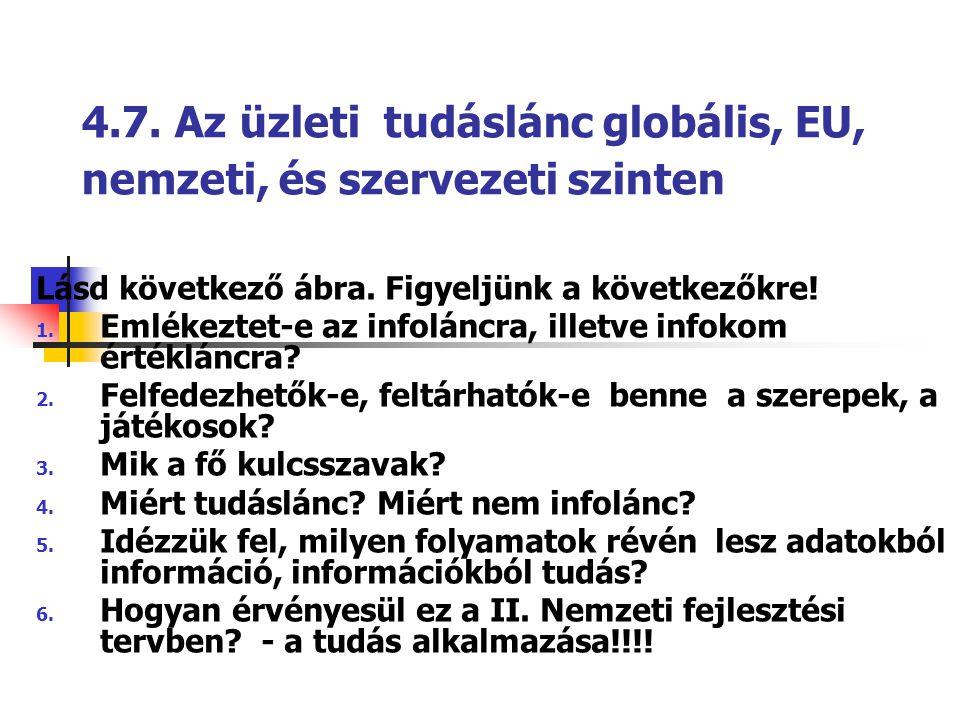 4.7. Az üzleti tudáslánc globális, EU, nemzeti, és szervezeti szinten