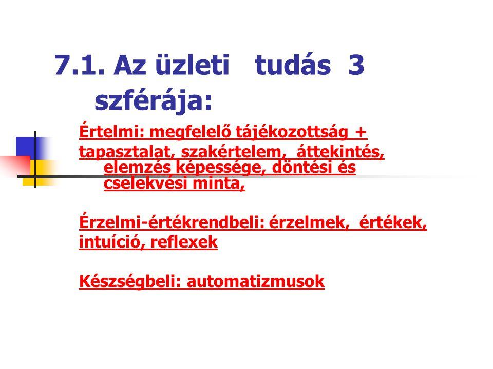 7.1. Az üzleti tudás 3 szférája:
