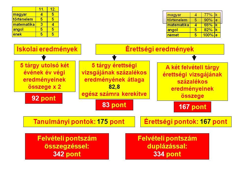 Tanulmányi pontok: 175 pont Érettségi pontok: 167 pont