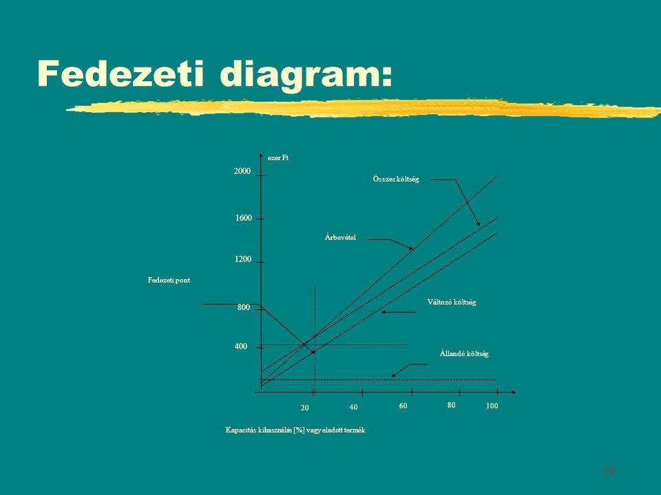 Fedezeti diagram: 2000 1600 1200 800 400 Fedezeti pont 20 40 100 80 60
