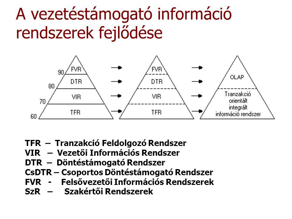 A vezetéstámogató információ rendszerek fejlődése