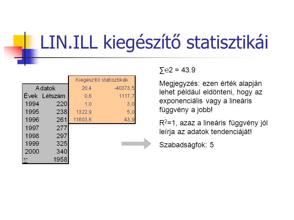 LIN.ILL kiegészítő statisztikái