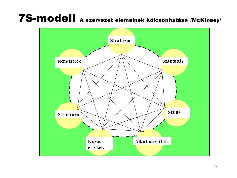 7S-modell A szervezet elemeinek kölcsönhatása /McKinsey/