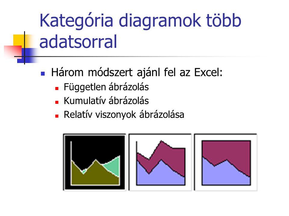 Kategória diagramok több adatsorral