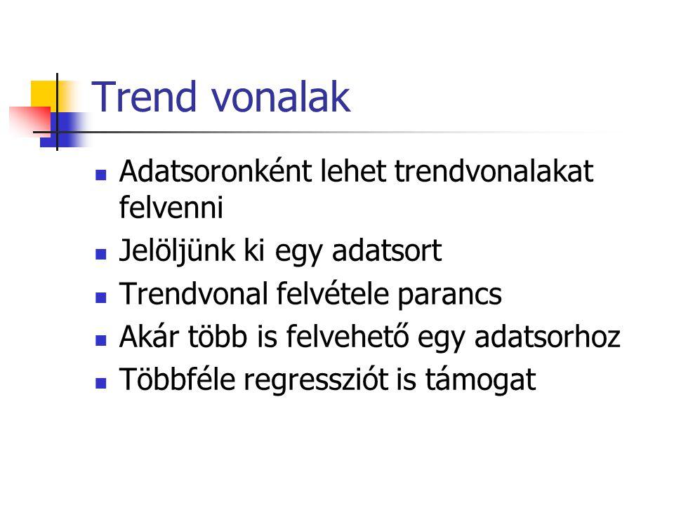 Trend vonalak Adatsoronként lehet trendvonalakat felvenni