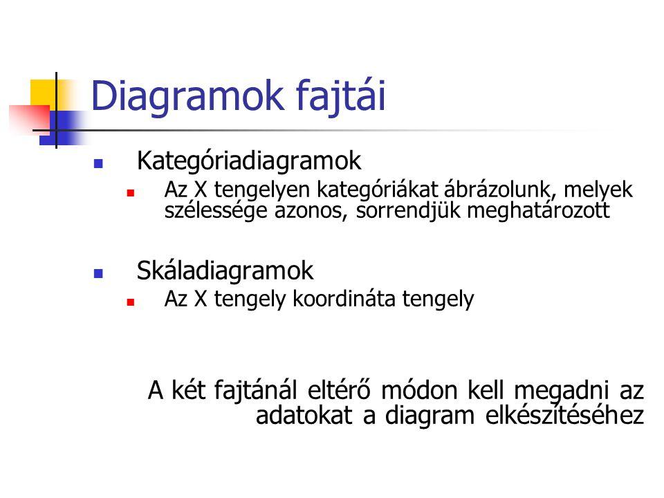 Diagramok fajtái Kategóriadiagramok Skáladiagramok