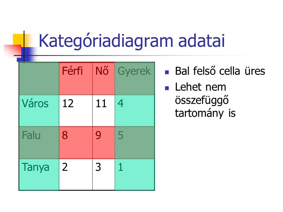 Kategóriadiagram adatai