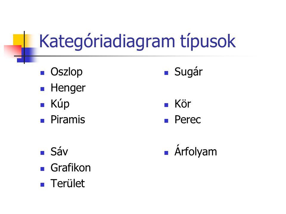 Kategóriadiagram típusok