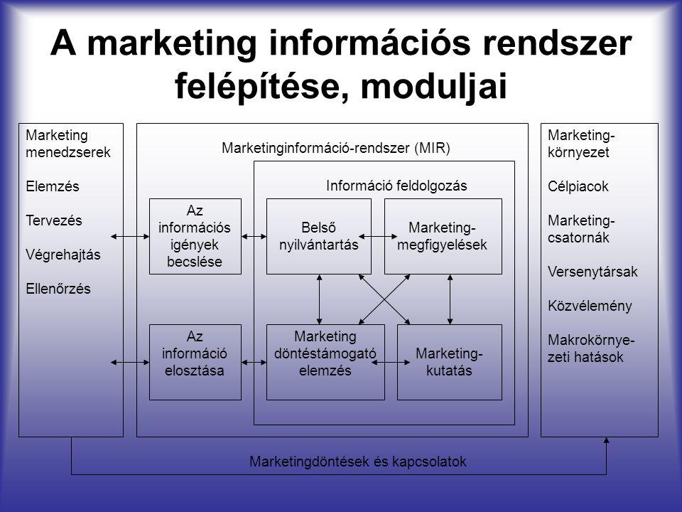 A marketing információs rendszer felépítése, moduljai