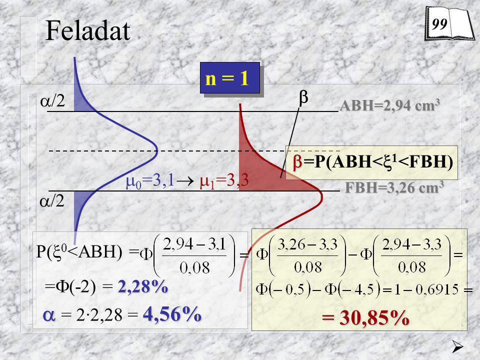 Feladat n = 1  = 2·2,28 = 4,56% = 30,85%  /2 =P(ABH<1<FBH)