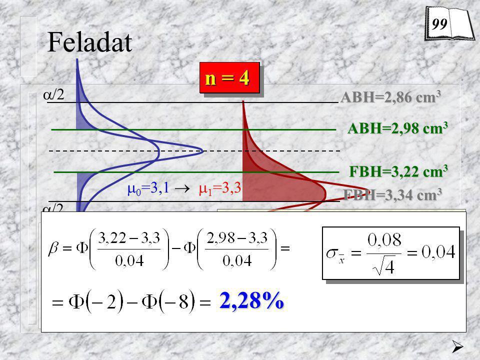 Feladat 2,28% n = 1 n = 4  = 0,26% = 69,15% (-3) = 0,13%  99 /2