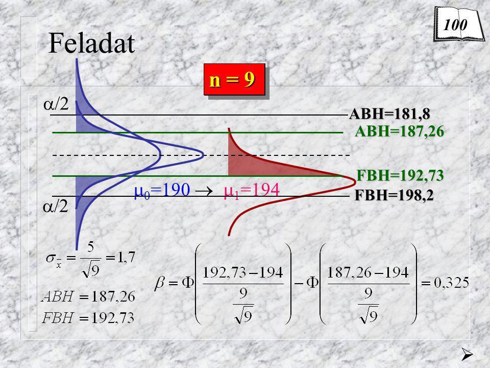 Feladat n = 9 n = 1 /2 0=190  1=194 /2  100 ABH=181,8 ABH=187,26